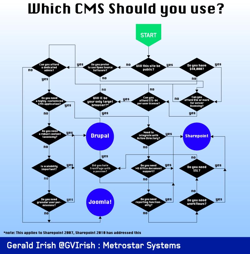 Joomla/Drupal/Sharepoint Decision Tree